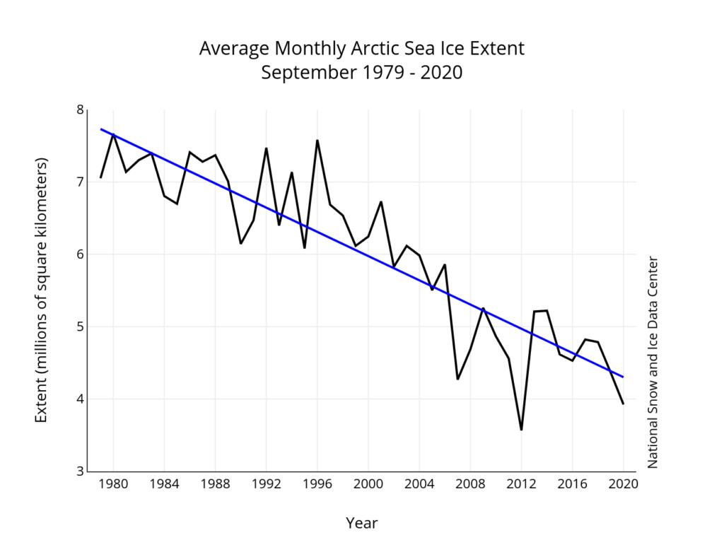 Moyenne de l'étendue de la glace en septembre entre 1979 et 2020.